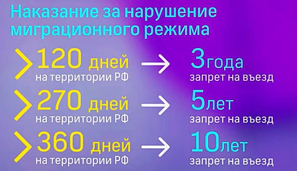 запрет на въезд в Россию для нарушителей