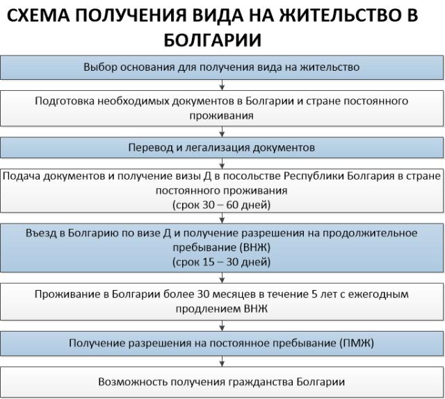 Схема получения вида на жительство в Болгарии