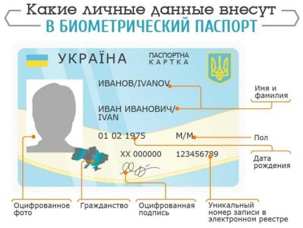 Какие личные данные внесут в биометрический паспорт Украины.