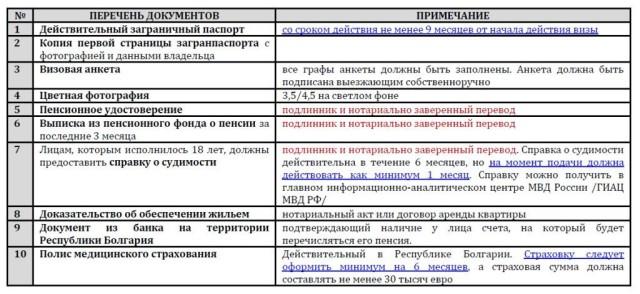 Документы на получение ПМЖ для пенсионеров.