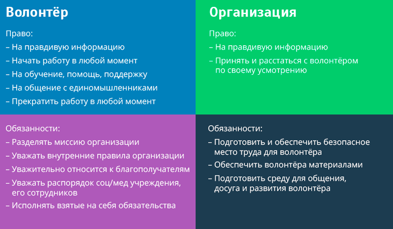 Права и обязанности волонтёра и организации.