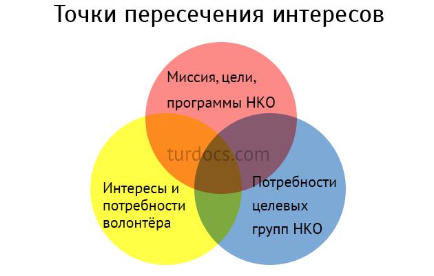 точки пересечения интересов