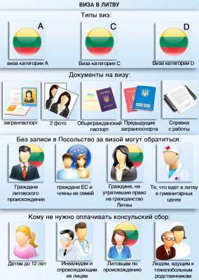 Информация о визовом документе в Литву