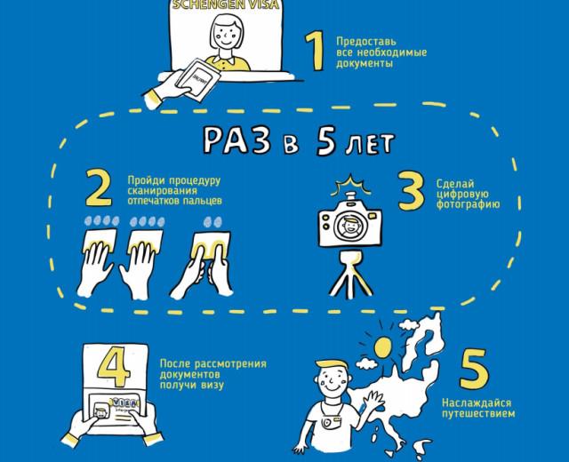 Процедура получения визового документа