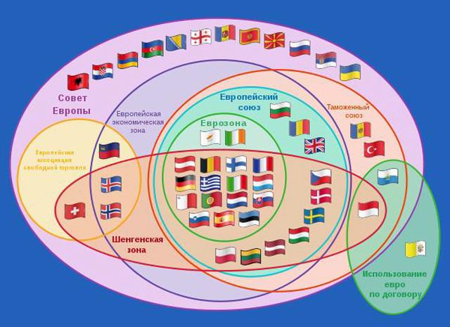 Государства и союзы