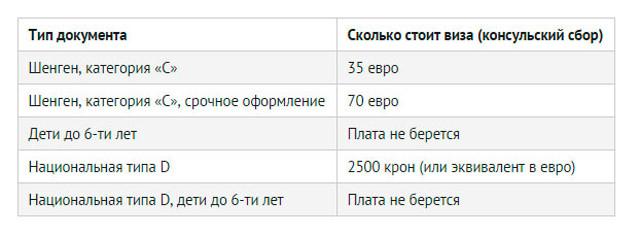 Стоимость оформления разрешения на въезд
