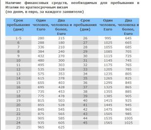 Таблица расчета денежных средств по дням