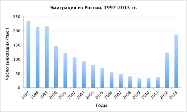 Таблица эмиграции из России