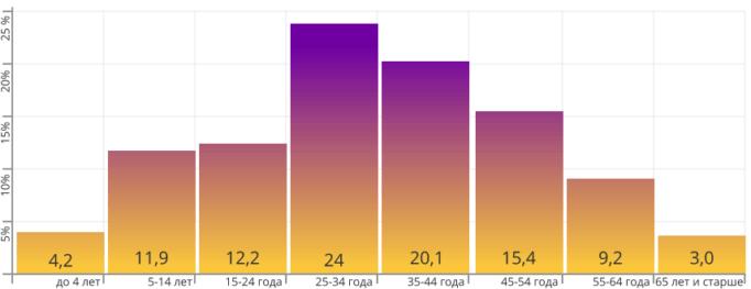 Диаграмма среднего возраста эмигрантов из России