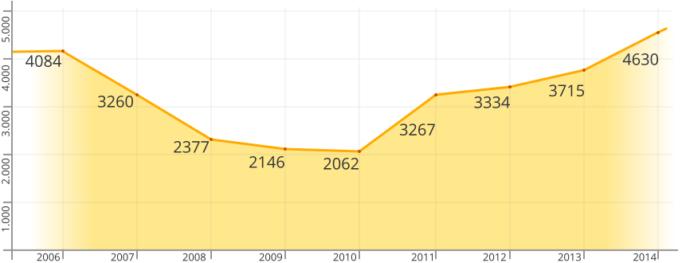 Диаграмма количества российских граждан, получивших ВНЖ
