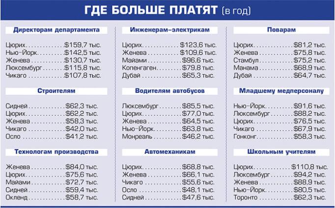 Оплата труда в разных городах
