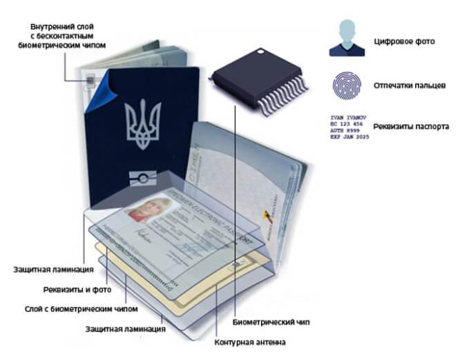 Атрибуты заграничного паспорта