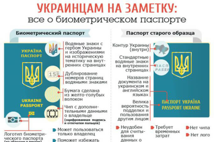 Информация о биометрическом паспорте