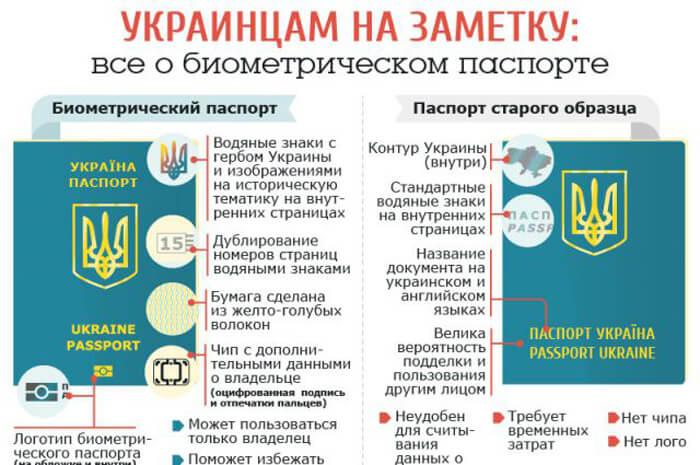 Бланк Заявления На Получение Паспорта В 16 Лет Украина - фото 9
