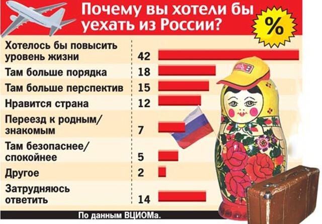 Причины эмиграции из России