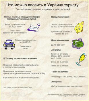 Что можно ввозить в Украину