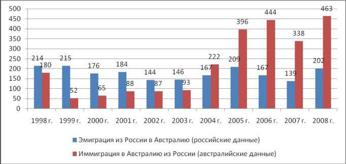 Статистика мигрантов