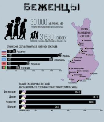 Статистика беженцев