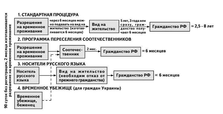 холодное Этапы получения гражданства рф по носителю русского языка ответ раз