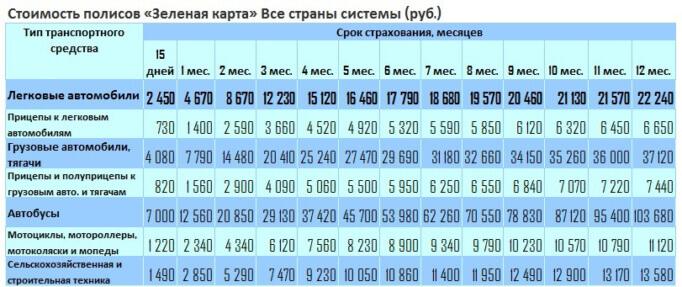 Стоимость зеленой карты