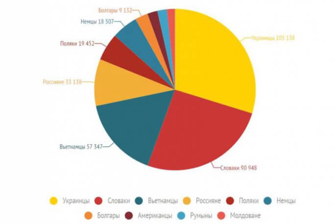 Диаграмма количества иностранцев, проживающих в Чехии
