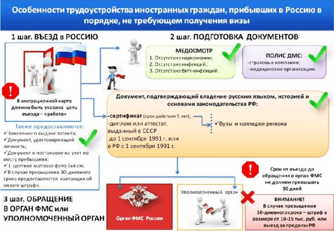 Особенности трудоустройства иностранцев