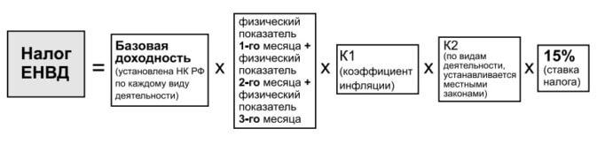 Налог ЕНВД