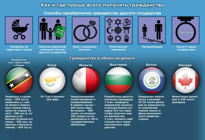 Страны в которых легче стать гражданином