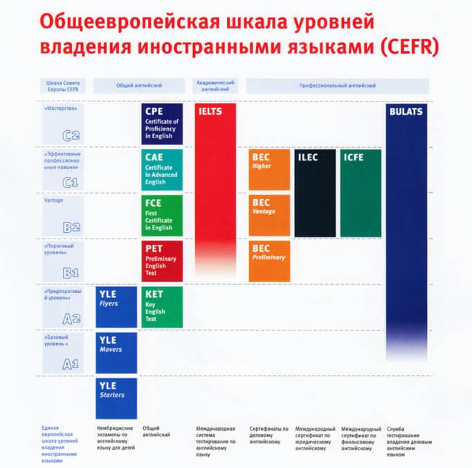Шкала уровней владения иностранными языками