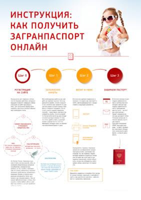 Инструкция получения заграничного паспорта