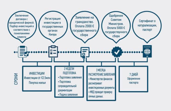 Схема оформления гражданства через недвижимость