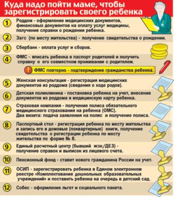 Список учреждений для регистрации ребенка