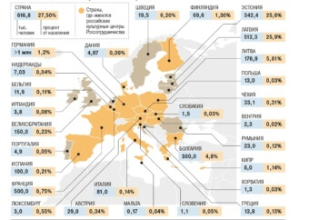 Количество россиян, проживающих в Европейском Союзе