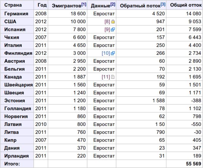Данные об эмиграции