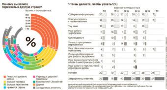 Статистические данные об эмиграции
