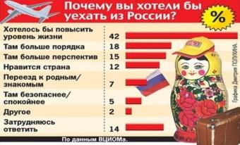 Причины эмиграции из РФ
