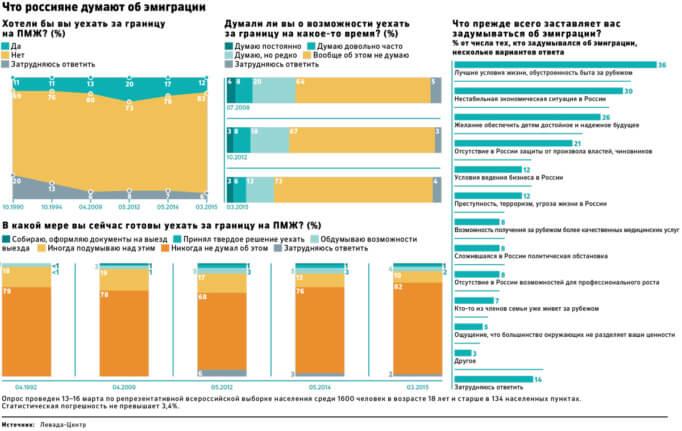 Статистика и мнение русских граждан