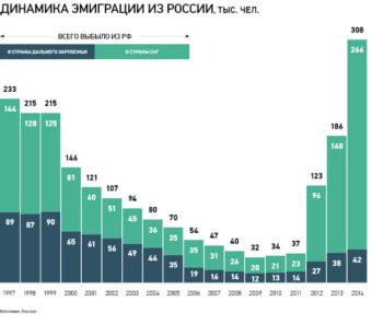 Динамика эмиграции из РФ