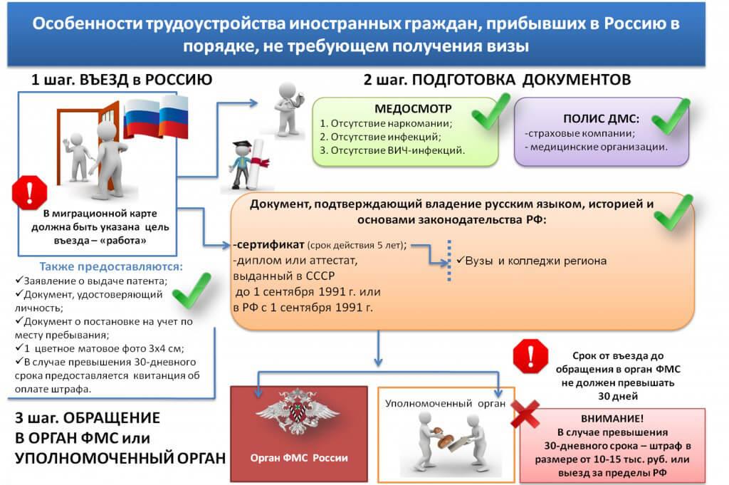 После истечения срока патента когда можно въезжать в россию