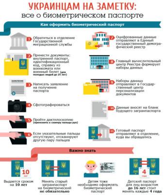 Этапы оформления заграничного паспорта