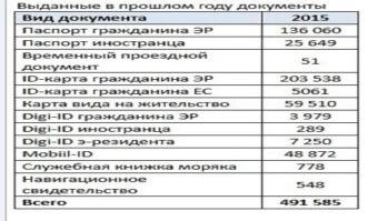 Статистика полученных документов