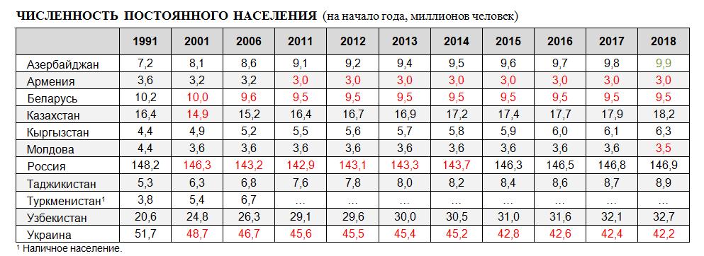 по численности населения молдова занимает в снг